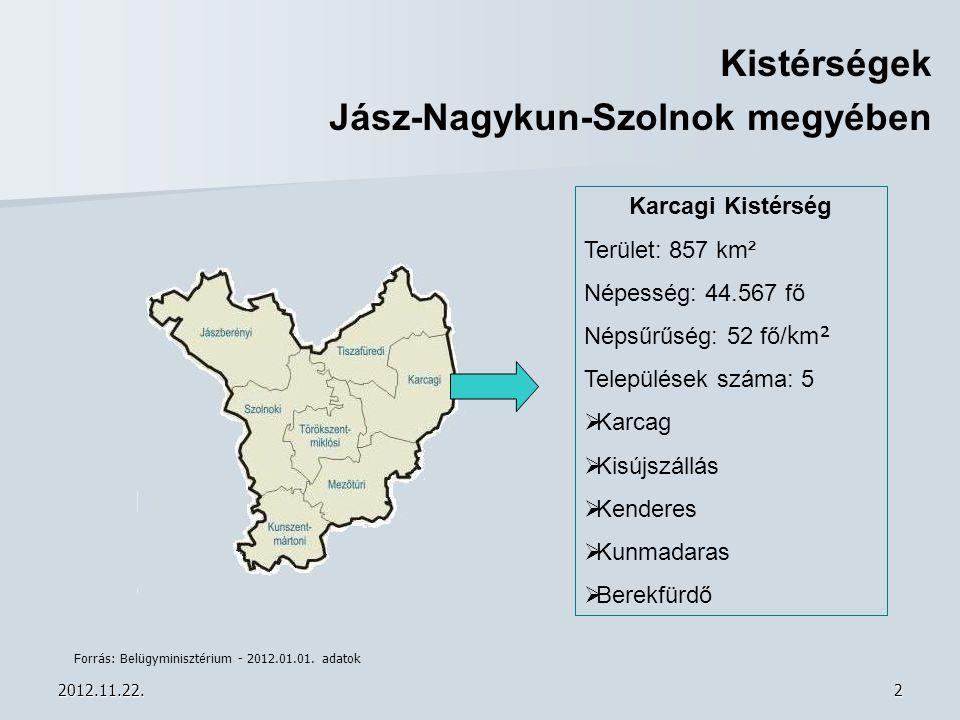 2012.11.22.2 Kistérségek Jász-Nagykun-Szolnok megyében Karcagi Kistérség Terület: 857 km² Népesség: 44.567 fő Népsűrűség: 52 fő/ km² Települések száma