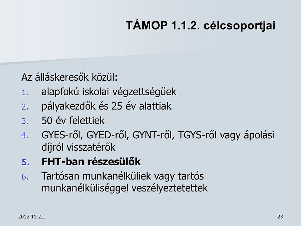 2012.11.22.23 TÁMOP 1.1.2. célcsoportjai Az álláskeresők közül: 1. alapfokú iskolai végzettségűek 2. pályakezdők és 25 év alattiak 3. 50 év felettiek