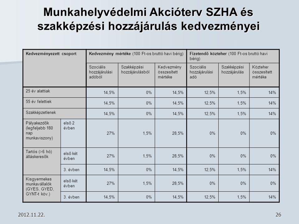 2012.11.22.26 Munkahelyvédelmi Akcióterv SZHA és szakképzési hozzájárulás kedvezményei Kedvezményezett csoportKedvezmény mértéke (100 Ft-os bruttó hav