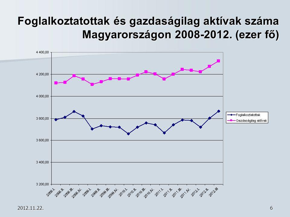 2012.11.22.7 Aktivitási- és foglalkoztatási ráta Magyarországon 2008-2012. (ezer fő)