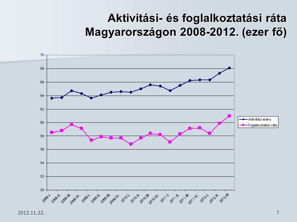 2012.11.22.18 Működő vállalkozások megoszlása gazdasági ágak szerint a Karcagi Kistérségben 2009.