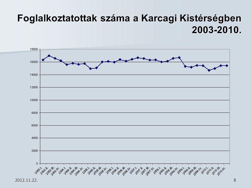 2012.11.22.19 Bejelentett munkaerőigények száma 2010-2012. (fő)