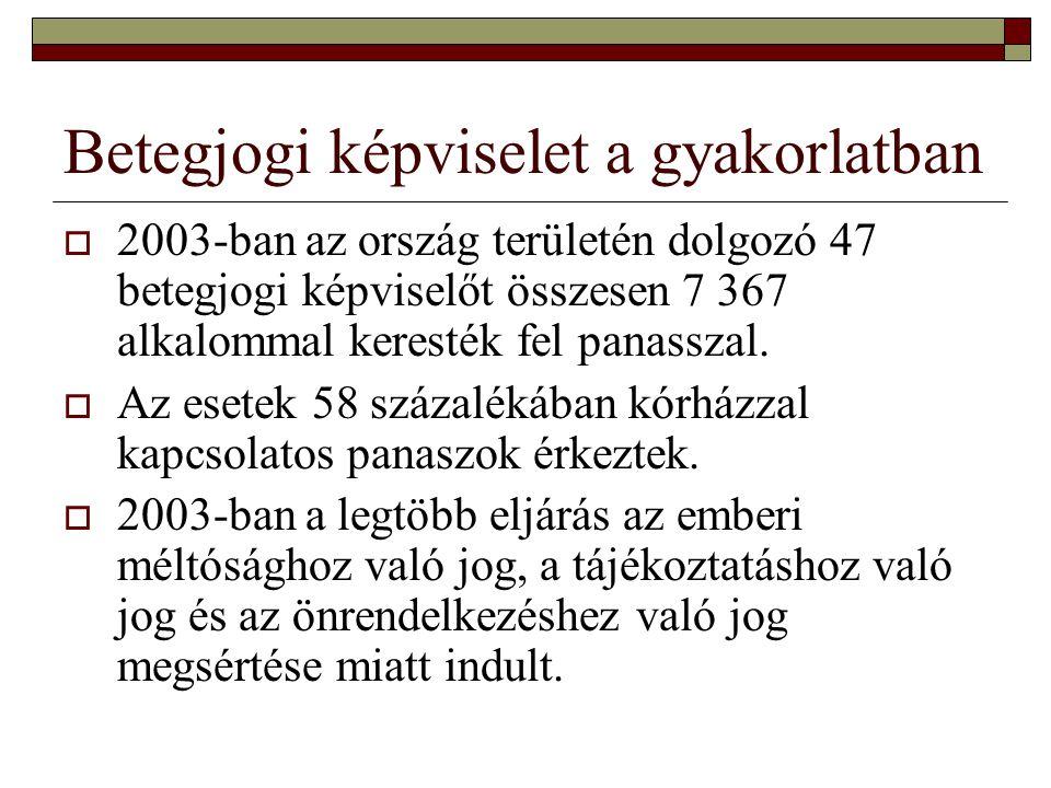 Betegjogi képviselet a gyakorlatban  2003-ban az ország területén dolgozó 47 betegjogi képviselőt összesen 7 367 alkalommal keresték fel panasszal. 