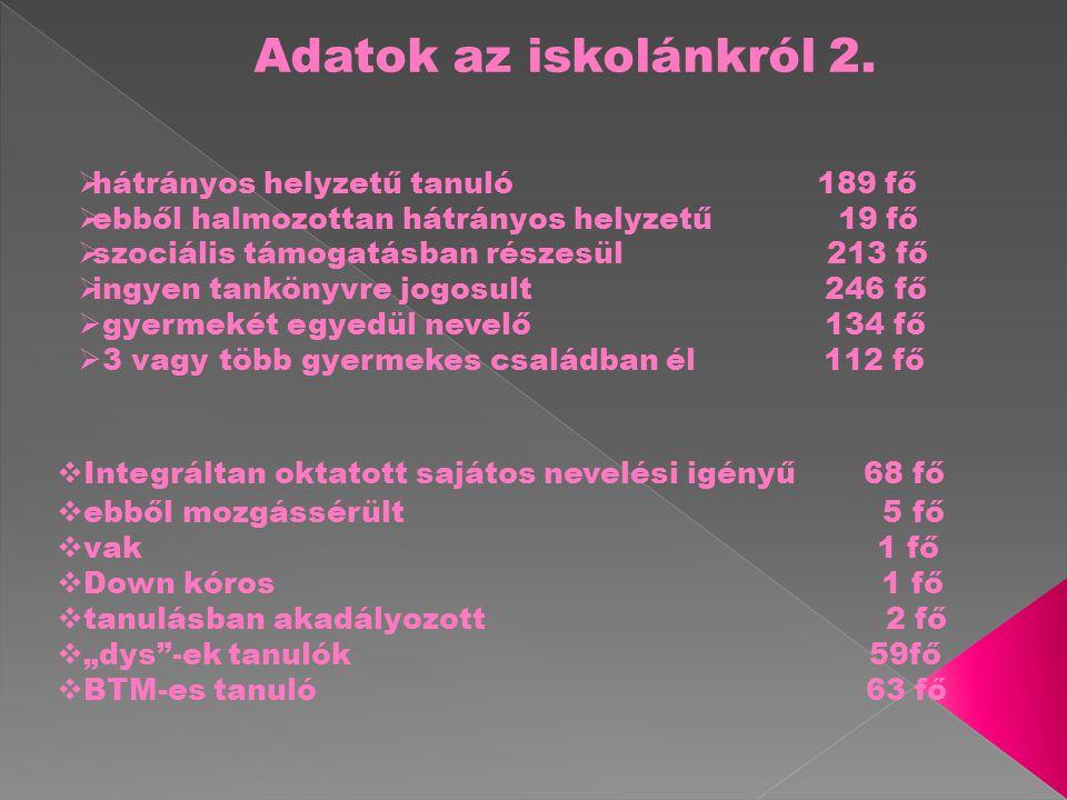 Adatok az iskolánkról 2.  hátrányos helyzetű tanuló 189 fő  ebből halmozottan hátrányos helyzetű 19 fő  szociális támogatásban részesül 213 fő  in