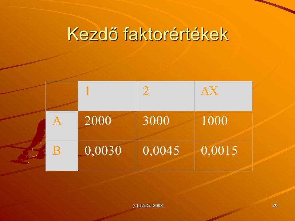 (c) JZsCs 2008 20 Kezdő faktorértékek 12 XX A200030001000 B0,00300,00450,0015