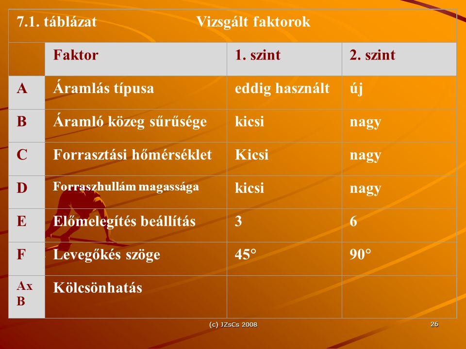 (c) JZsCs 2008 26 7.1. táblázatVizsgált faktorok Faktor1. szint2. szint AÁramlás típusaeddig használtúj BÁramló közeg sűrűségekicsinagy CForrasztási h