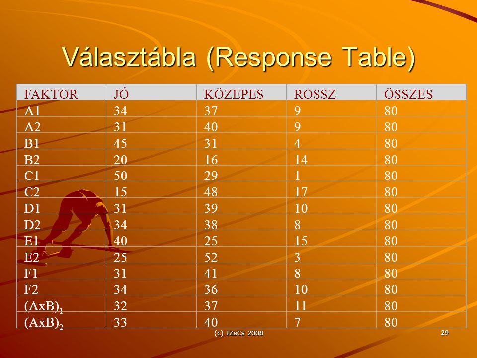 (c) JZsCs 2008 29 Választábla (Response Table) FAKTORJÓKÖZEPESROSSZÖSSZES A13437980 A23140980 B14531480 B220161480 C15029180 C215481780 D131391080 D23438880 E140251580 E22552380 F13141880 F234361080 (AxB) 1 32371180 (AxB) 2 3340780
