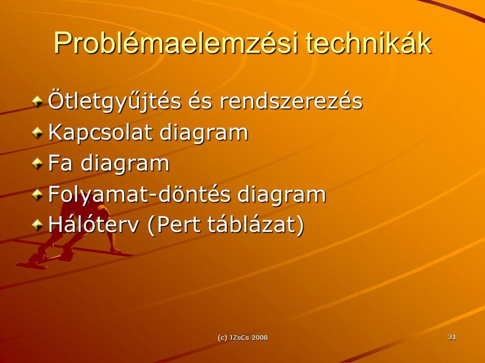 (c) JZsCs 2008 31 Problémaelemzési technikák Ötletgyűjtés és rendszerezés Kapcsolat diagram Fa diagram Folyamat-döntés diagram Hálóterv (Pert táblázat)