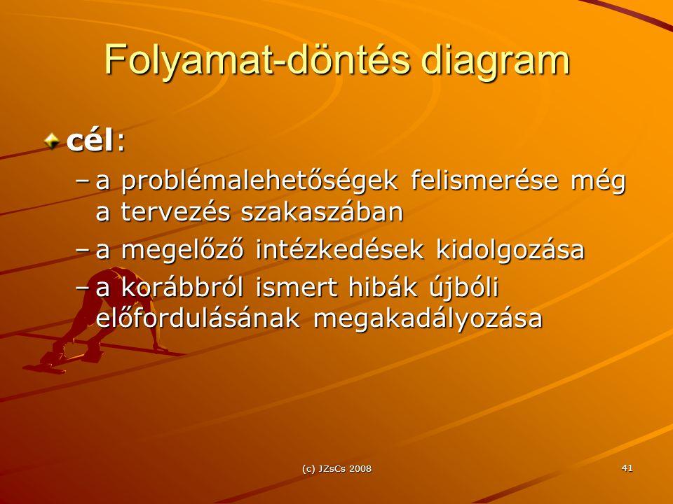(c) JZsCs 2008 41 Folyamat-döntés diagram cél: –a problémalehetőségek felismerése még a tervezés szakaszában –a megelőző intézkedések kidolgozása –a k