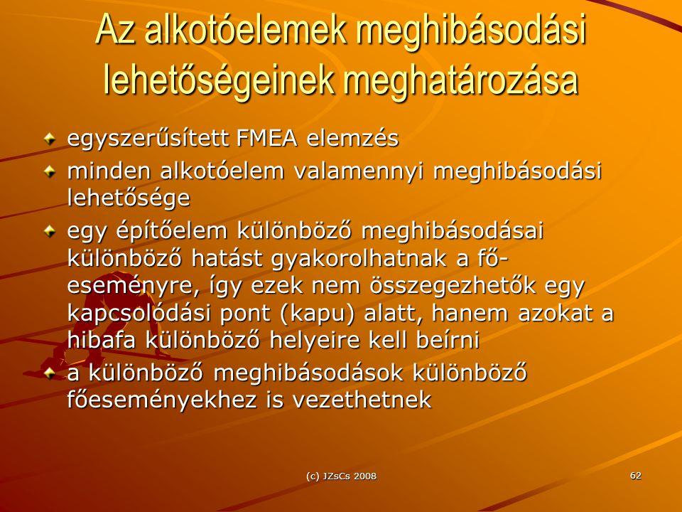 (c) JZsCs 2008 62 Az alkotóelemek meghibásodási lehetőségeinek meghatározása egyszerűsített FMEA elemzés minden alkotóelem valamennyi meghibásodási le