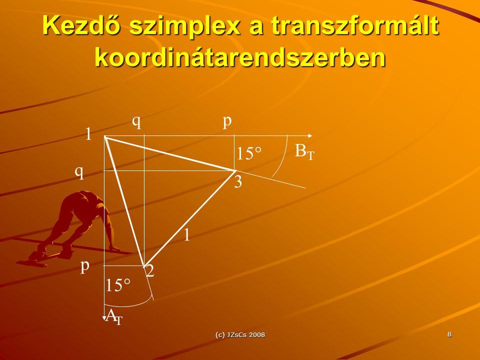 (c) JZsCs 2008 8 Kezdő szimplex a transzformált koordinátarendszerben BTBT ATAT 2 1 p 3 q 1 15  q p