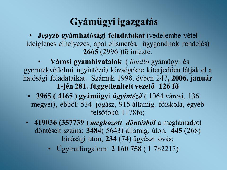 Gyámügyi igazgatás •Jegyző gyámhatósági feladatokat (védelembe vétel ideiglenes elhelyezés, apai elismerés, ügygondnok rendelés) 2665 (2996 )fő intézt