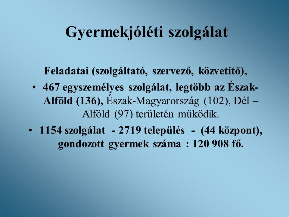Gyermekjóléti szolgálat Feladatai (szolgáltató, szervező, közvetítő), •467 egyszemélyes szolgálat, legtöbb az Észak- Alföld (136), Észak-Magyarország