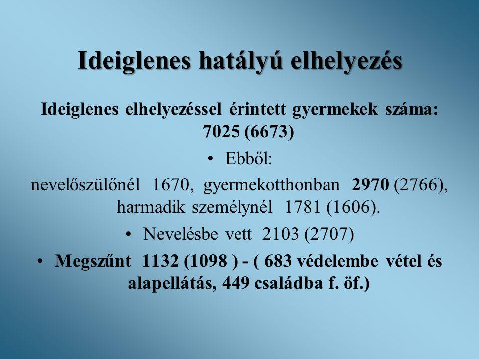 Ideiglenes hatályú elhelyezés Ideiglenes elhelyezéssel érintett gyermekek száma: 7025 (6673) •Ebből: nevelőszülőnél 1670, gyermekotthonban 2970 (2766)