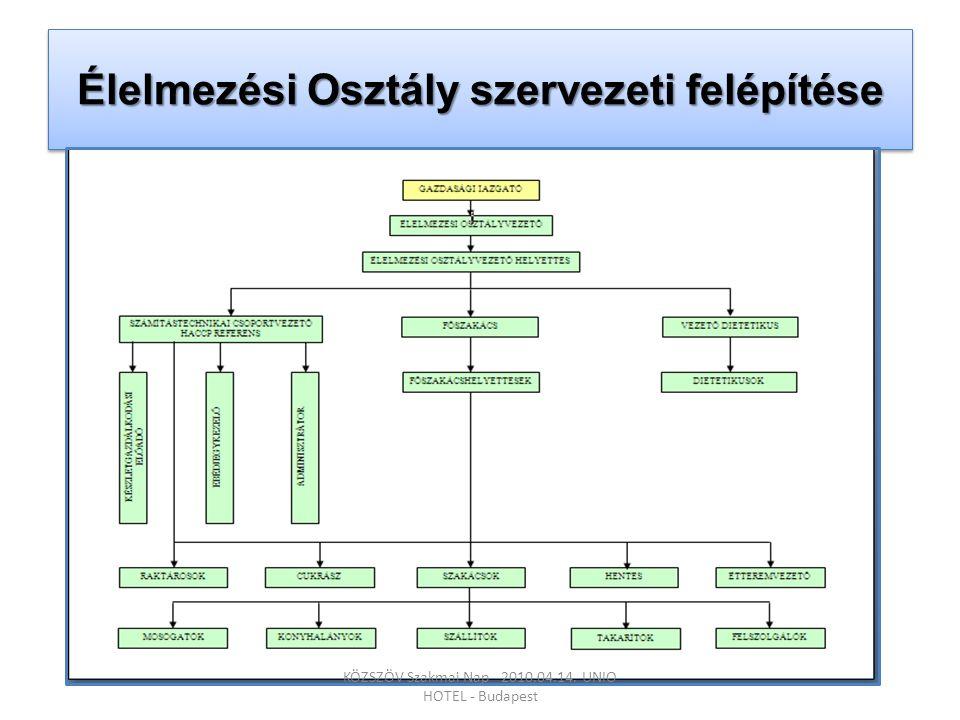 Élelmezési Osztály szervezeti felépítése KÖZSZÖV Szakmai Nap - 2010.04.14. UNIO HOTEL - Budapest