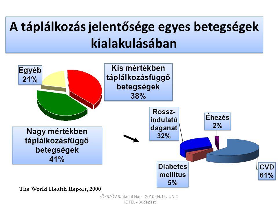 A táplálkozás jelentősége egyes betegségek kialakulásában The World Health Report, 2000 Nagy mértékben táplálkozásfüggő betegségek 41% The World Health Report, 2000 Egyéb 21% Egyéb 21% Nagy mértékben táplálkozásfüggő betegségek 41% Nagy mértékben táplálkozásfüggő betegségek 41% Kis mértékben táplálkozásfüggő betegségek 38% Kis mértékben táplálkozásfüggő betegségek 38% KÖZSZÖV Szakmai Nap - 2010.04.14.