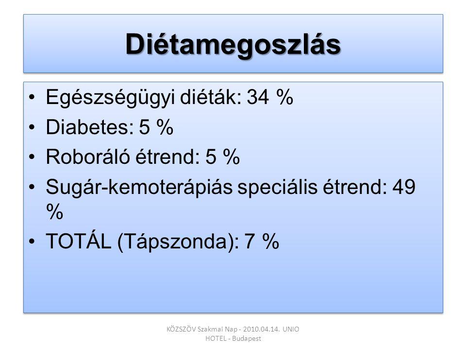 DiétamegoszlásDiétamegoszlás •Egészségügyi diéták: 34 % •Diabetes: 5 % •Roboráló étrend: 5 % •Sugár-kemoterápiás speciális étrend: 49 % •TOTÁL (Tápszonda): 7 % •Egészségügyi diéták: 34 % •Diabetes: 5 % •Roboráló étrend: 5 % •Sugár-kemoterápiás speciális étrend: 49 % •TOTÁL (Tápszonda): 7 % KÖZSZÖV Szakmai Nap - 2010.04.14.