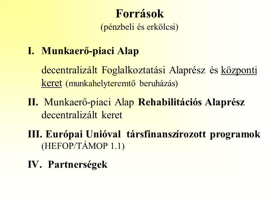 Források (pénzbeli és erkölcsi) I.Munkaerő-piaci Alap decentralizált Foglalkoztatási Alaprész és központi keret (munkahelyteremtő beruházás) II. Munka