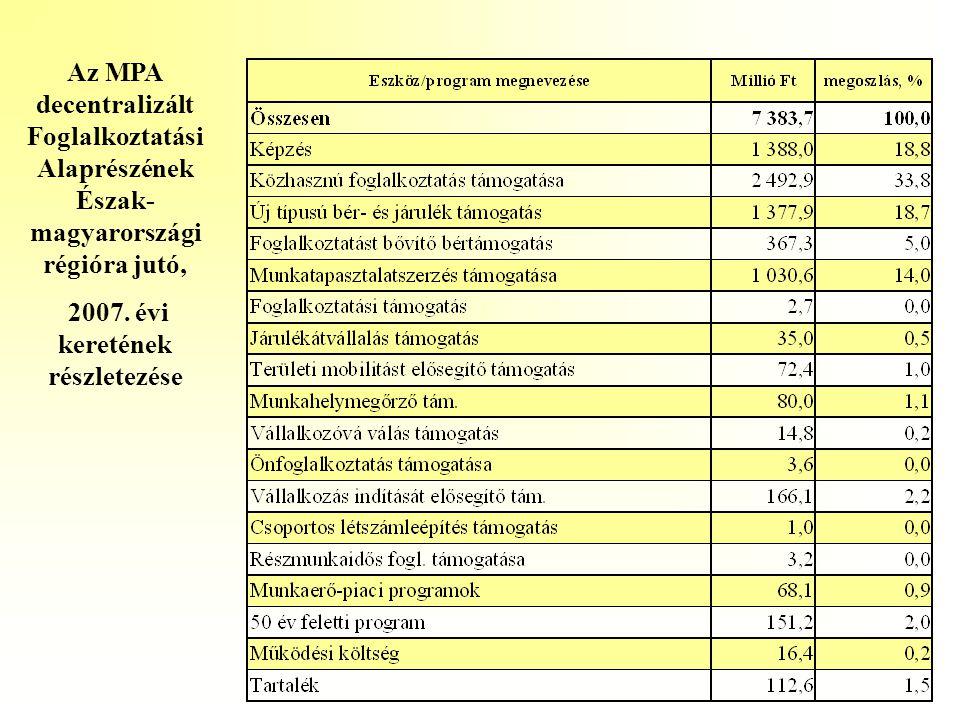 Az MPA decentralizált Foglalkoztatási Alaprészének Észak- magyarországi régióra jutó, 2007. évi keretének részletezése