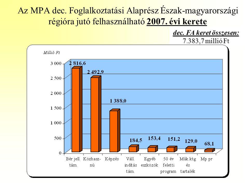 Az MPA dec. Foglalkoztatási Alaprész Észak-magyarországi régióra jutó felhasználható 2007. évi kerete dec. FA keret összesen: 7.383,7 millió Ft