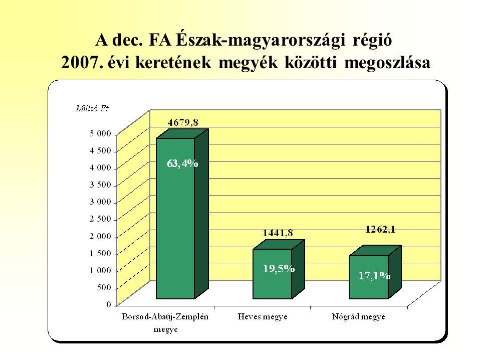 A dec. FA Észak-magyarországi régió 2007. évi keretének megyék közötti megoszlása
