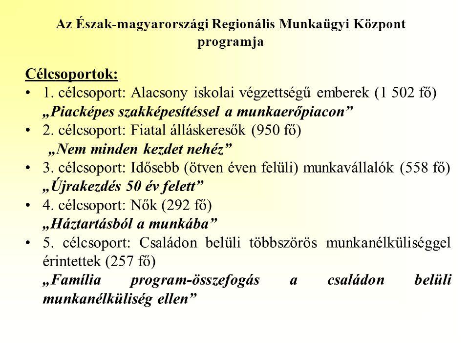 """Az Észak-magyarországi Regionális Munkaügyi Központ programja Célcsoportok: •1. célcsoport: Alacsony iskolai végzettségű emberek (1 502 fő) """"Piacképes"""