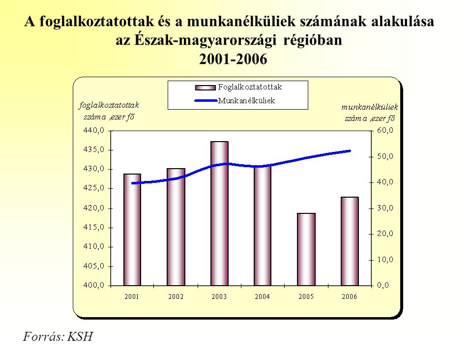 A foglalkoztatottak és a munkanélküliek számának alakulása az Észak-magyarországi régióban 2001-2006 Forrás: KSH