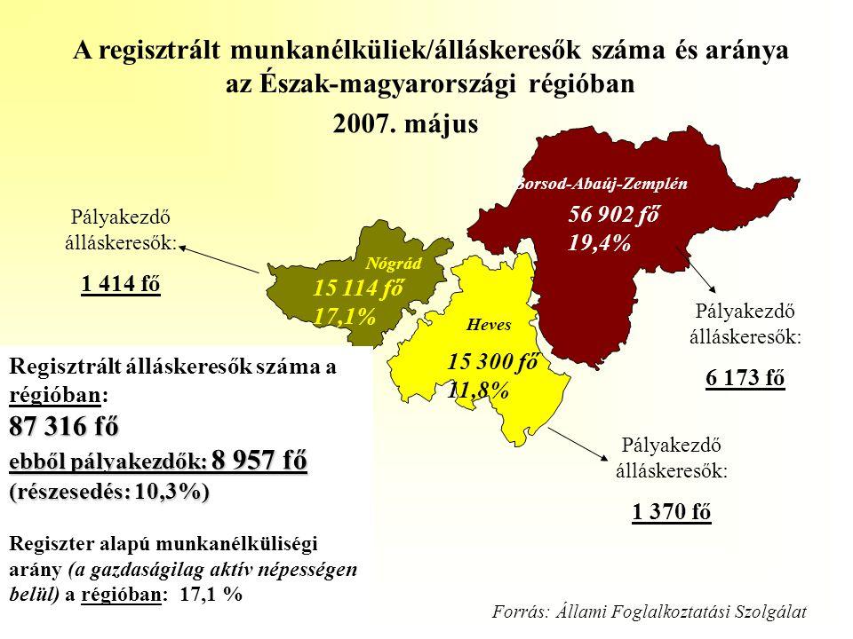56 902 fő 19,4% 15 300 fő 11,8% 15 114 fő 17,1% 2007. május A regisztrált munkanélküliek/álláskeresők száma és aránya az Észak-magyarországi régióban