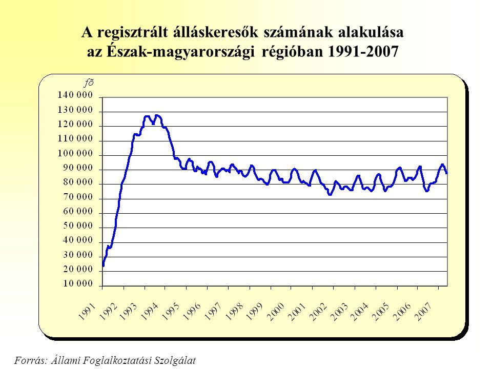 A regisztrált álláskeresők számának alakulása az Észak-magyarországi régióban 1991-2007 Forrás: Állami Foglalkoztatási Szolgálat