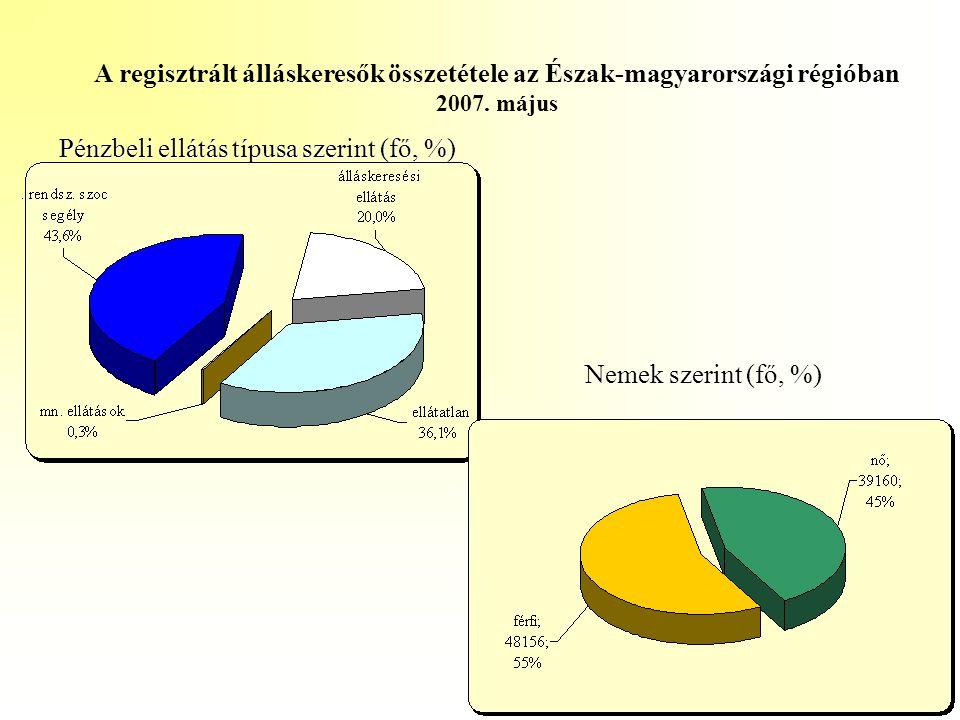 A regisztrált álláskeresők összetétele az Észak-magyarországi régióban 2007. május Pénzbeli ellátás típusa szerint (fő, %) Nemek szerint (fő, %)