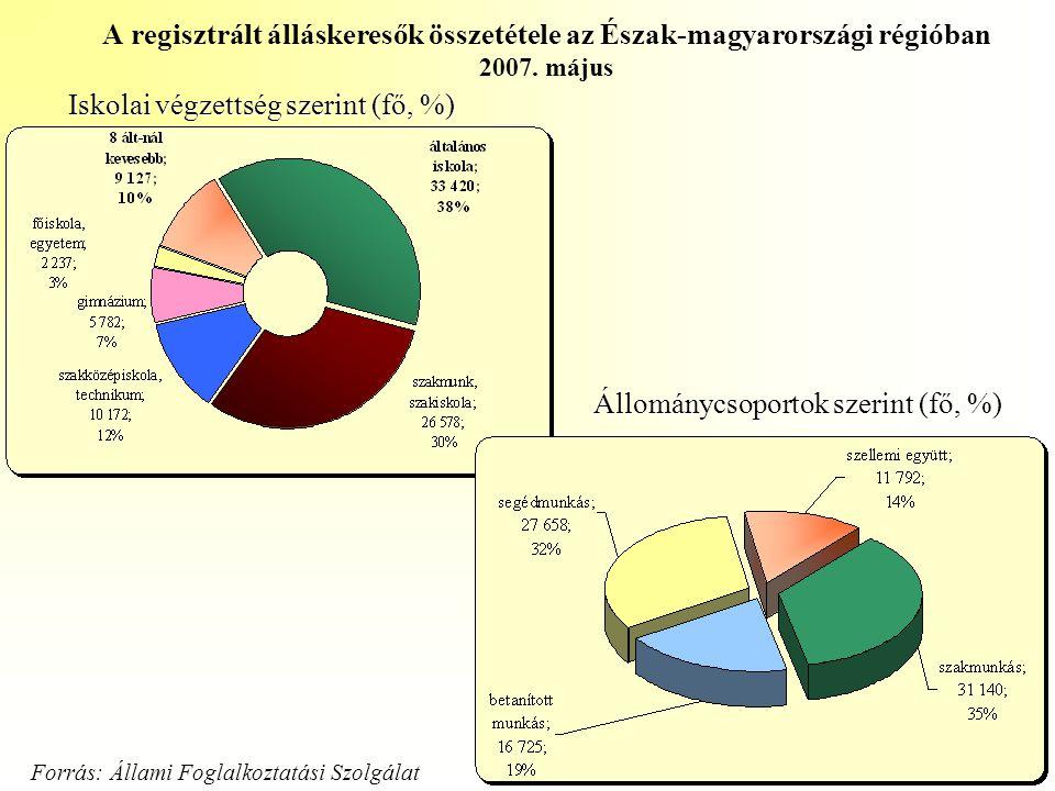 A regisztrált álláskeresők összetétele az Észak-magyarországi régióban 2007. május Iskolai végzettség szerint (fő, %) Állománycsoportok szerint (fő, %