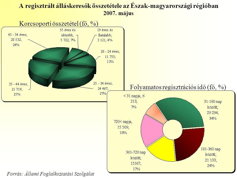 Korcsoporti összetétel (fő, %) Folyamatos regisztrációs idő (fő, %) A regisztrált álláskeresők összetétele az Észak-magyarországi régióban 2007. május