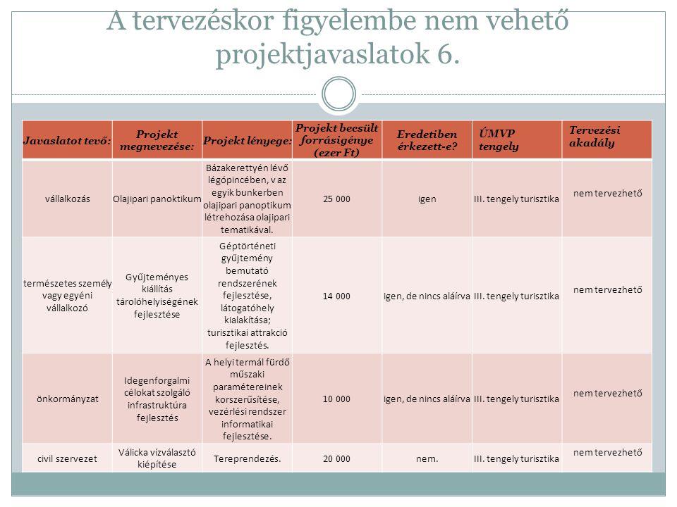 A tervezéskor figyelembe nem vehető projektjavaslatok 6. Javaslatot tevő: Projekt megnevezése: Projekt lényege: Projekt becsült forrásigénye (ezer Ft)
