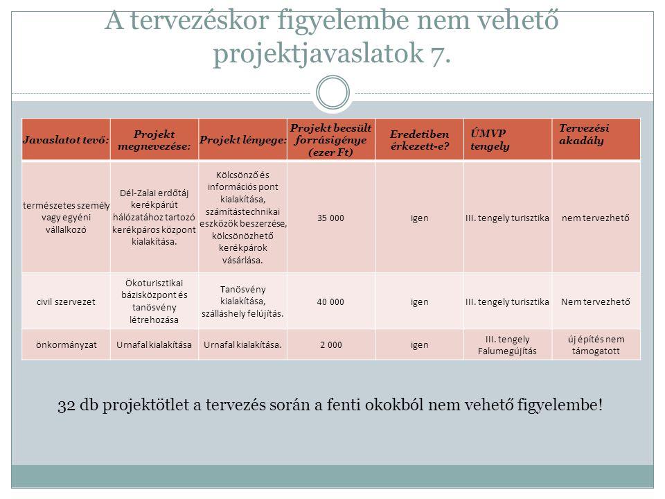 A tervezéskor figyelembe nem vehető projektjavaslatok 7. Javaslatot tevő: Projekt megnevezése: Projekt lényege: Projekt becsült forrásigénye (ezer Ft)