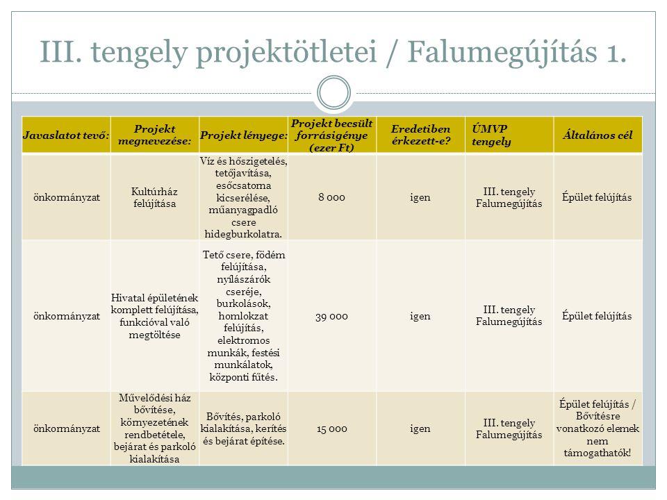 III. tengely projektötletei / Falumegújítás 1. Javaslatot tevő: Projekt megnevezése: Projekt lényege: Projekt becsült forrásigénye (ezer Ft) Eredetibe