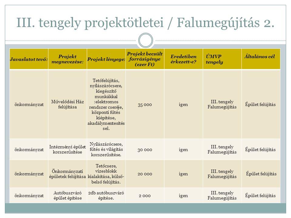 III. tengely projektötletei / Falumegújítás 2. Javaslatot tevő: Projekt megnevezése: Projekt lényege: Projekt becsült forrásigénye (ezer Ft) Eredetibe