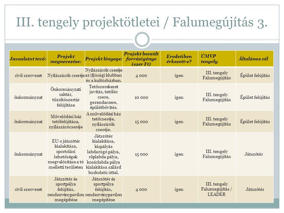 III. tengely projektötletei / Falumegújítás 3. Javaslatot tevő: Projekt megnevezése: Projekt lényege: Projekt becsült forrásigénye (ezer Ft) Eredetibe
