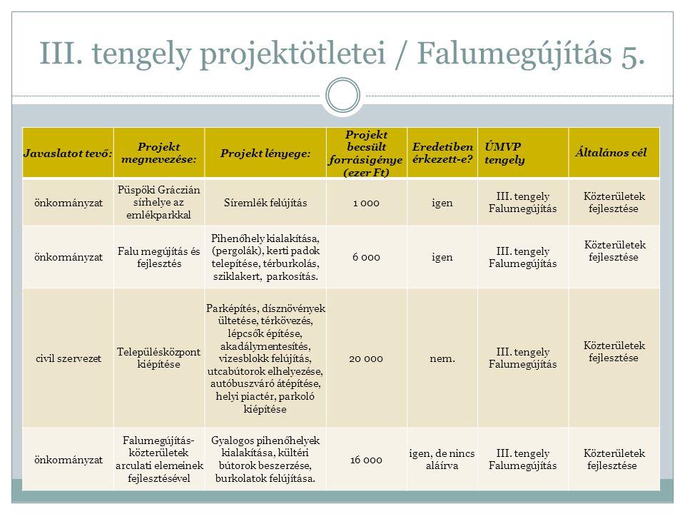 III. tengely projektötletei / Falumegújítás 5. Javaslatot tevő: Projekt megnevezése: Projekt lényege: Projekt becsült forrásigénye (ezer Ft) Eredetibe
