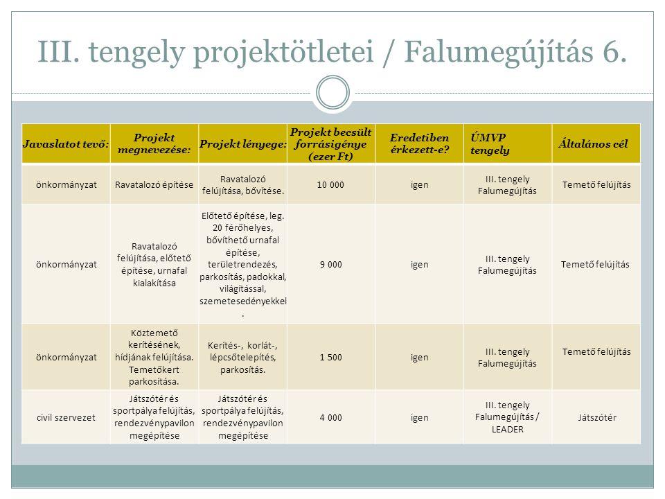 III. tengely projektötletei / Falumegújítás 6. Javaslatot tevő: Projekt megnevezése: Projekt lényege: Projekt becsült forrásigénye (ezer Ft) Eredetibe
