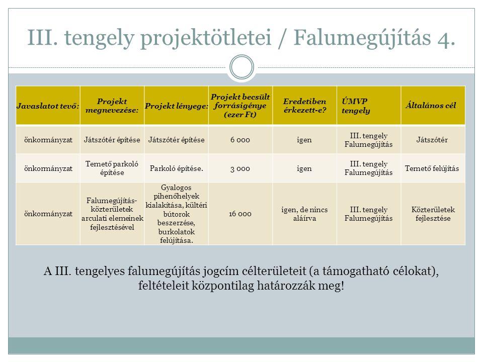 III. tengely projektötletei / Falumegújítás 4. Javaslatot tevő: Projekt megnevezése: Projekt lényege: Projekt becsült forrásigénye (ezer Ft) Eredetibe