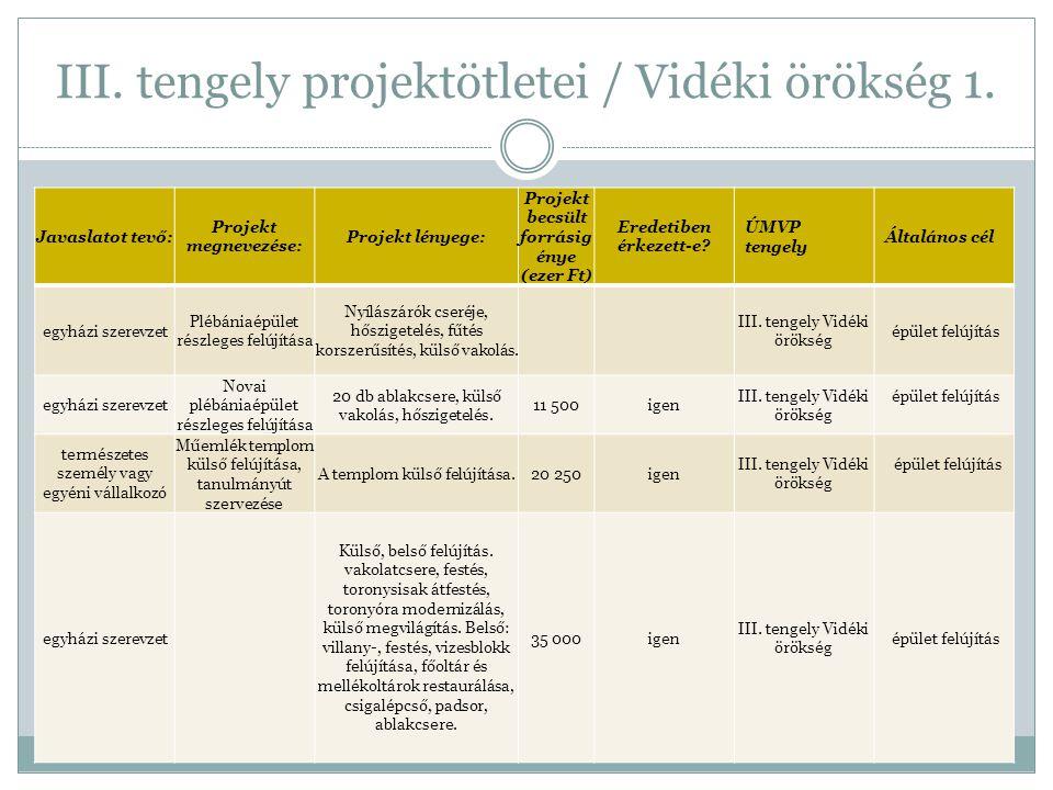 III. tengely projektötletei / Vidéki örökség 1. Javaslatot tevő: Projekt megnevezése: Projekt lényege: Projekt becsült forrásig énye (ezer Ft) Eredeti