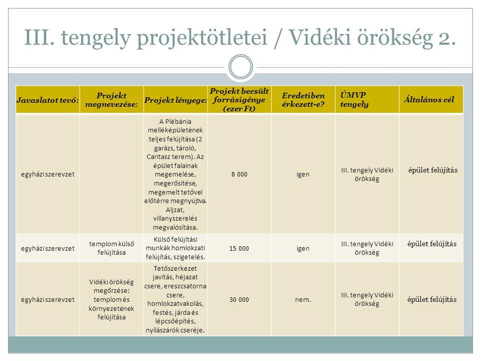 III. tengely projektötletei / Vidéki örökség 2. Javaslatot tevő: Projekt megnevezése: Projekt lényege: Projekt becsült forrásigénye (ezer Ft) Eredetib