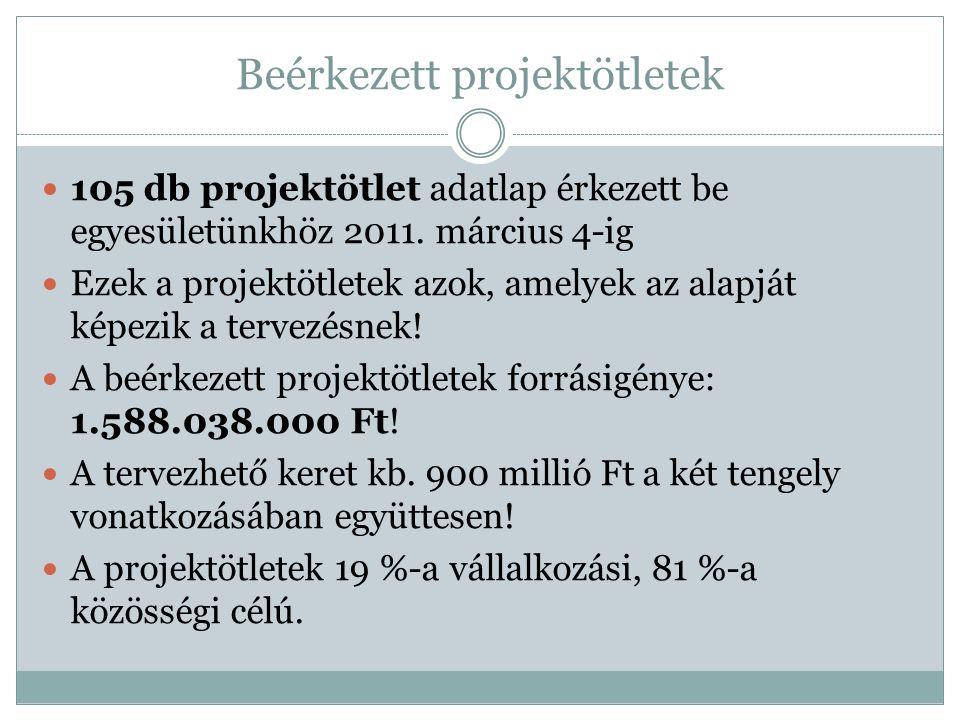 III.tengely projektötletei / Falumegújítás 2.