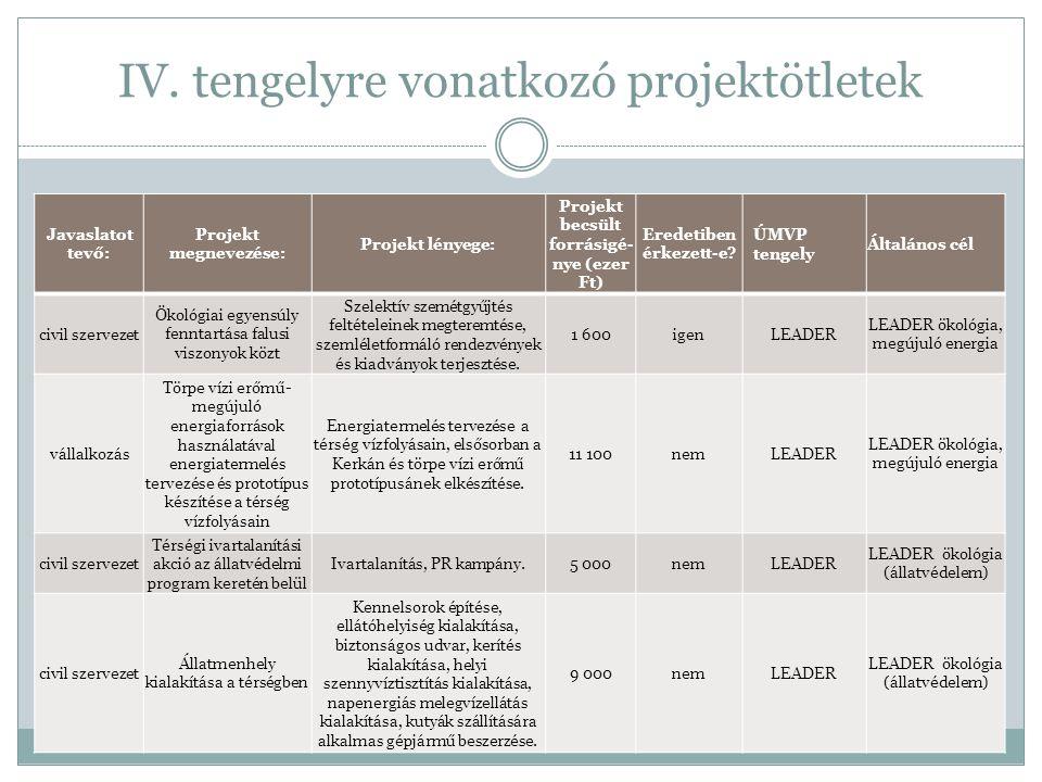 IV. tengelyre vonatkozó projektötletek Javaslatot tevő: Projekt megnevezése: Projekt lényege: Projekt becsült forrásigé- nye (ezer Ft) Eredetiben érke