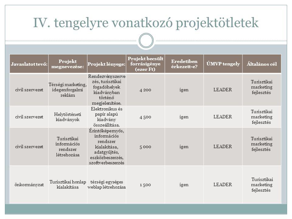 IV. tengelyre vonatkozó projektötletek Javaslatot tevő: Projekt megnevezése: Projekt lényege: Projekt becsült forrásigénye (ezer Ft) Eredetiben érkeze