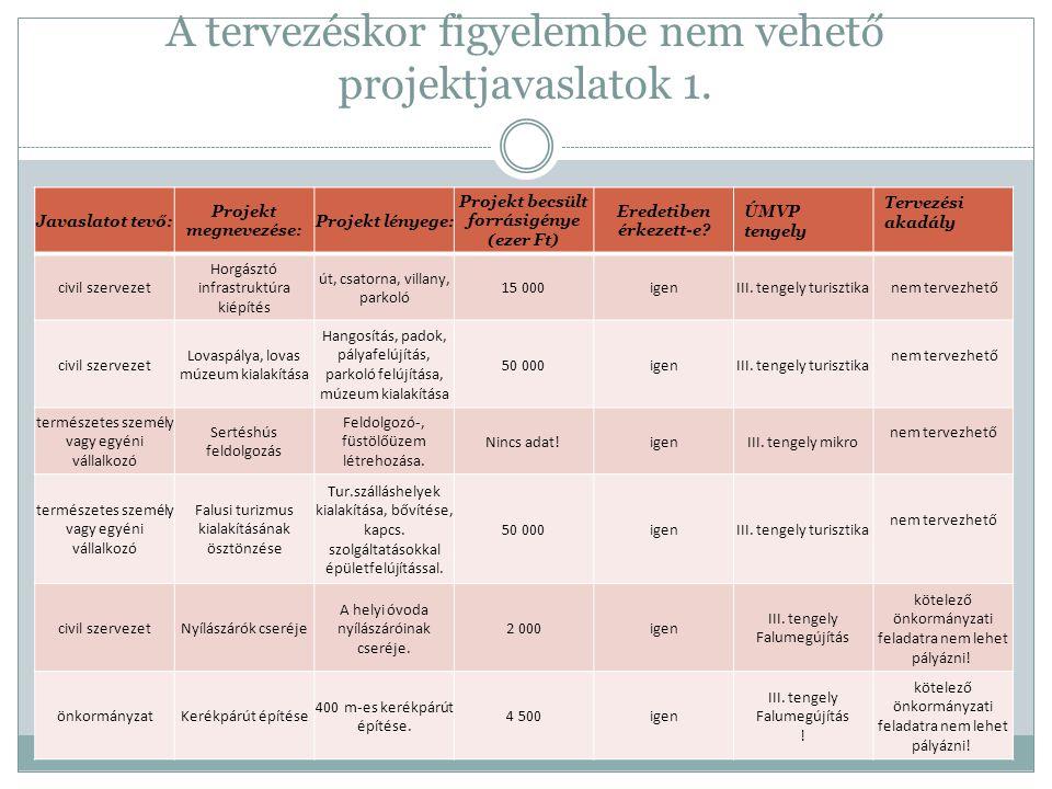 III.tengely projektötletei / Falumegújítás 6.