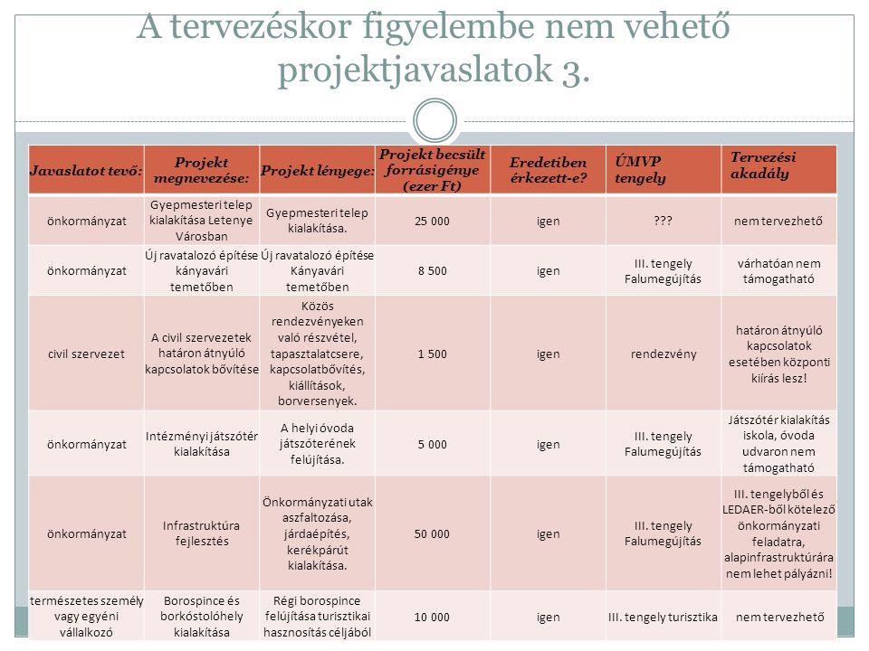 III.tengely projektötletei / Vidéki örökség 1.