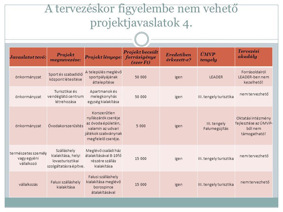 III.tengely projektötletei / Vidéki örökség 2.