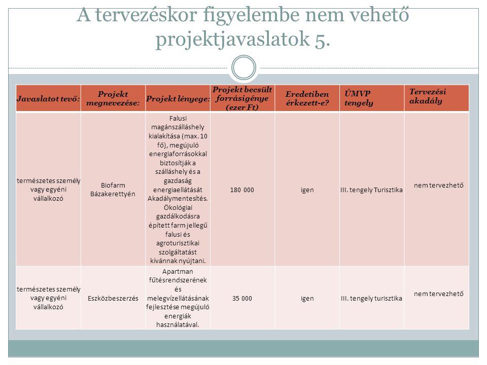 A tervezéskor figyelembe nem vehető projektjavaslatok 5. Javaslatot tevő: Projekt megnevezése: Projekt lényege: Projekt becsült forrásigénye (ezer Ft)