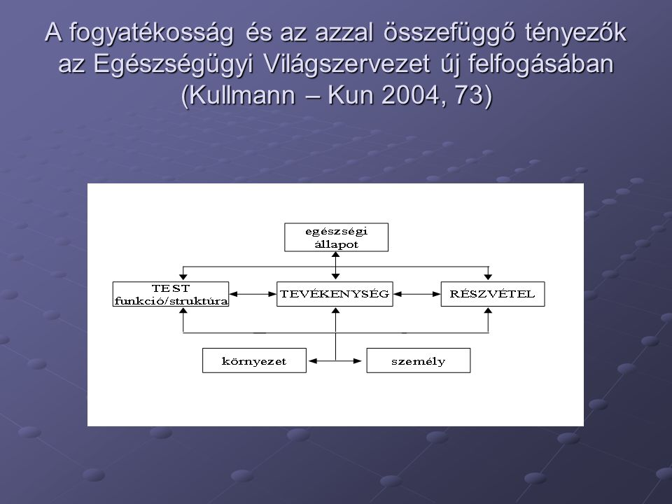 A fogyatékosság és az azzal összefüggő tényezők az Egészségügyi Világszervezet új felfogásában (Kullmann – Kun 2004, 73)